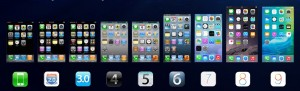 Evolucion iOS